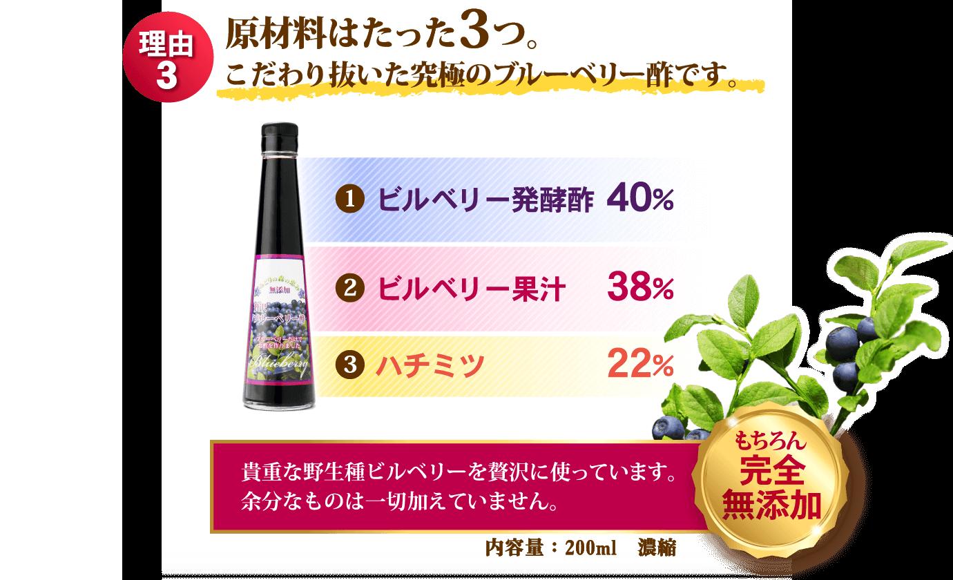 理由3 原材料はたった3つ。こだわり抜いた究極のブルーベリー酢です。1 ビルベリー発酵酢40% 2 ビルベリー果汁38% 3 ハチミツ22% 貴重な野生種ビルベリーを贅沢に使っています。余分なものは一切加えていません。もちろん完全無添加